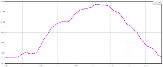 Profil trasy - 21 km
