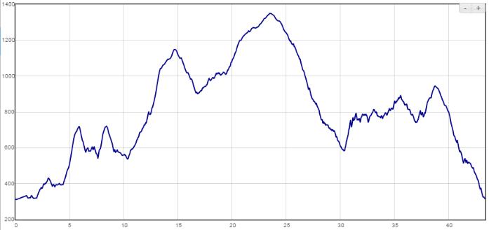 Profil trasy - 42 km