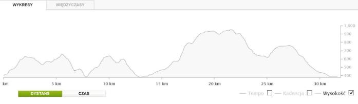 Tymbarskie Pagórki - profil trasy