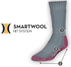 Technologia Smartwool Fit System™
