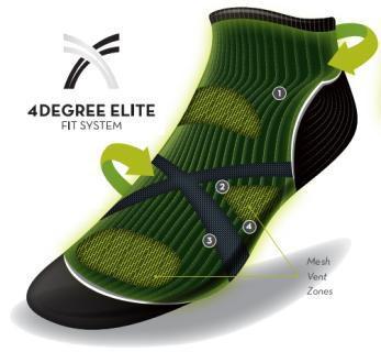 4Degree Elite Fit System™