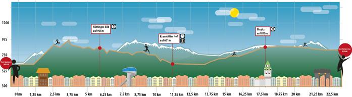 Profil trasy 25 km