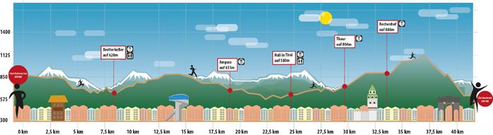 Profil trasy 42 km
