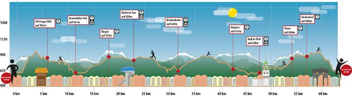 Profil trasy 65 km
