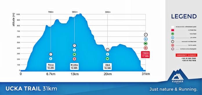 Profil trasy Ucka Trail 31 km