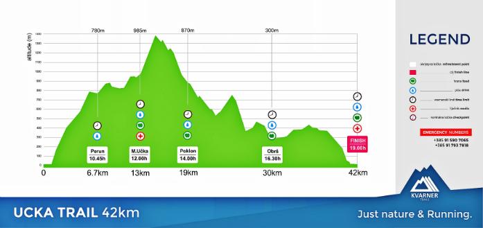 Profil trasy Ucka Trail 42 km