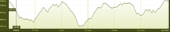 CST-Altimetria-15km