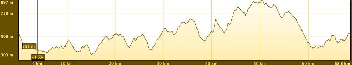 CUT-Altimetria-68km